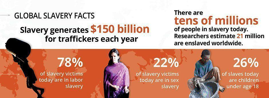 infographic-global-impact_free-the-slaves.jpg