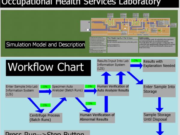 Laboratory Simulation Model